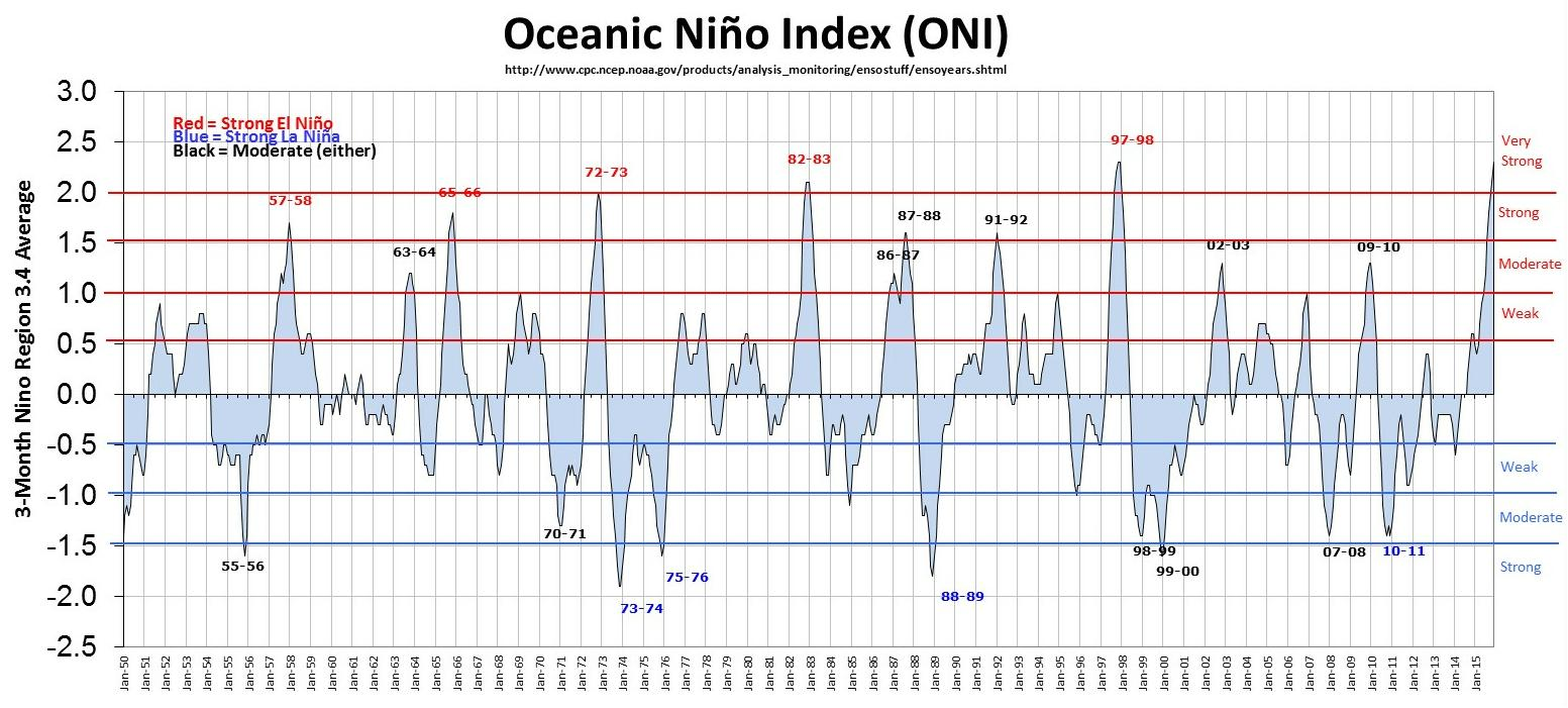 oni Frozen Lakes & Return of El Nino