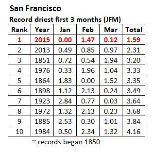 2015 Driest First 3 Months in San Francisco Weather History