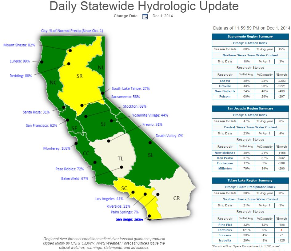 california weather february