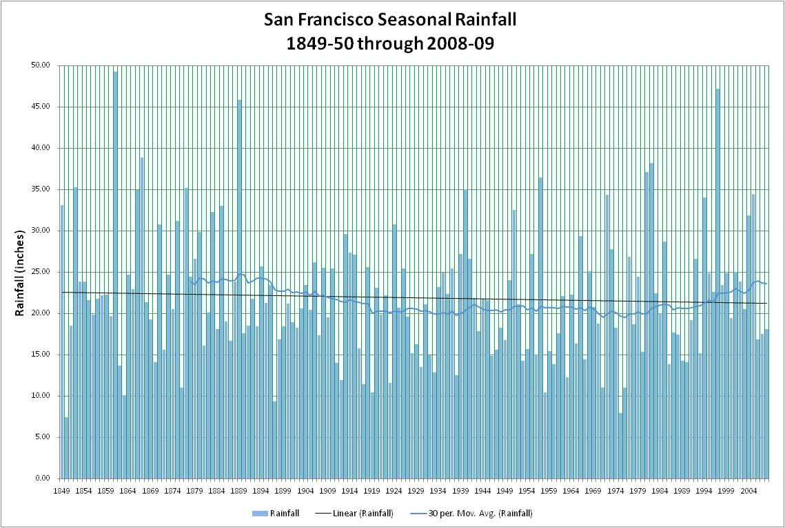 highly seasonal rainfall cycles - 1139×767